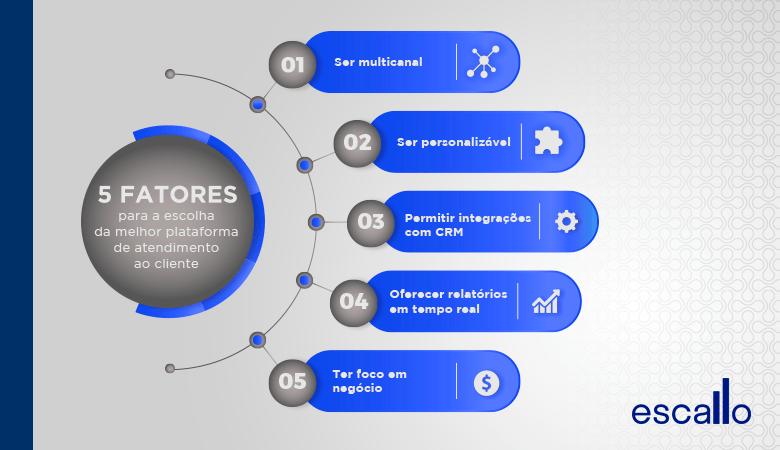Fatores para escolher a Plataforma de atendimento ao cliente
