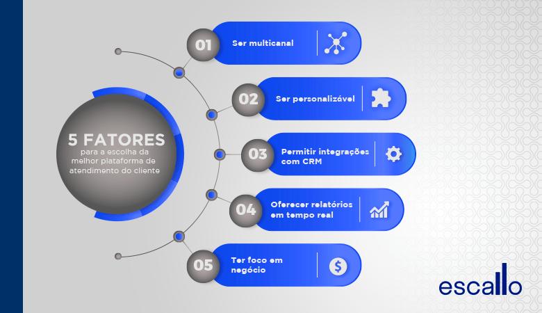 Critérios para escolha da plataforma de atendimento ao cliente